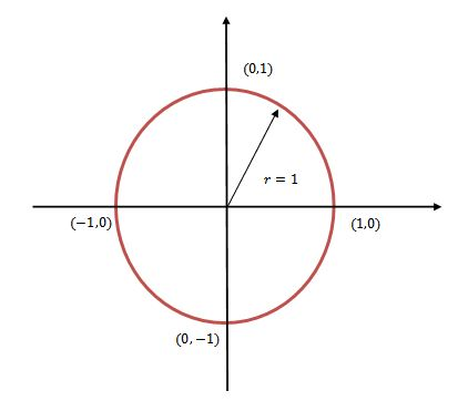 Konsep trigonometri berdasarkan lingkaran satuan belajar kalkulus dalam koordinat kartesius kita gambarkan sebagai ccuart Images