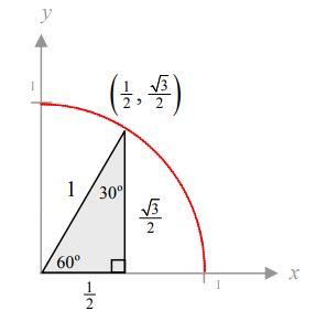 Konsep trigonometri berdasarkan lingkaran satuan belajar kalkulus konsep trigonometri berdasarkan lingkaran satuan ccuart Images