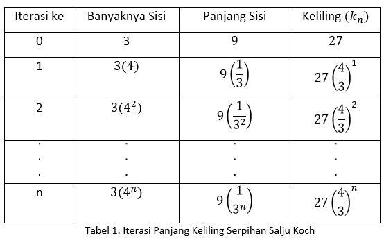 tabel koch