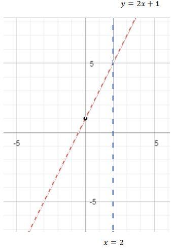 Grafik Fungsi Dan Asimtot Belajar