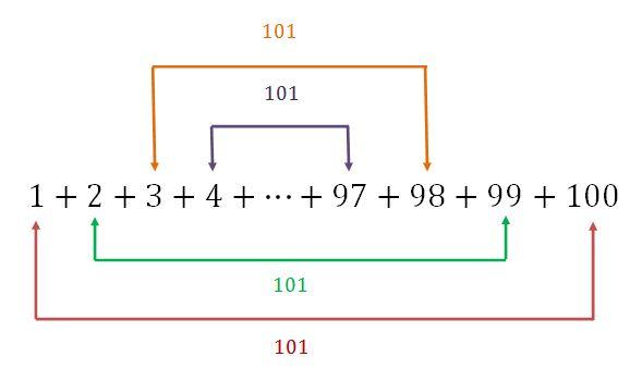 Cara Cerdik Gauss Menjumlahkan Deret Belajar