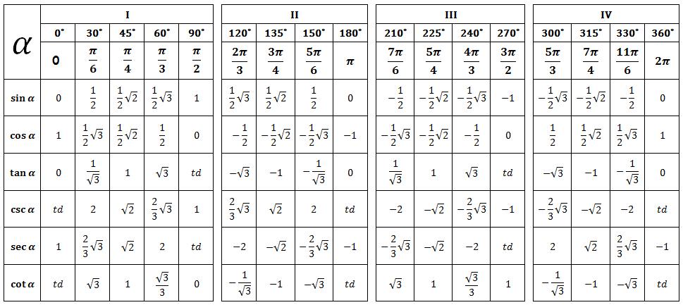 Menghitung Sudut Trigonometri Dengan Rumus Bhaskara Belajar